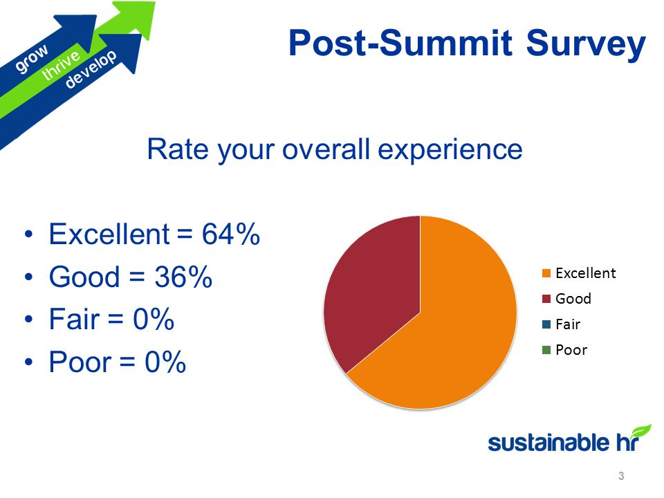 Post-Summit Survey 3 Rate your overall experience Excellent = 64% Good = 36% Fair = 0% Poor = 0%