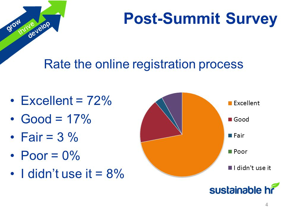 Post-Summit Survey 4 Rate the online registration process Excellent = 72% Good = 17% Fair = 3 % Poor = 0% I didn't use it = 8%