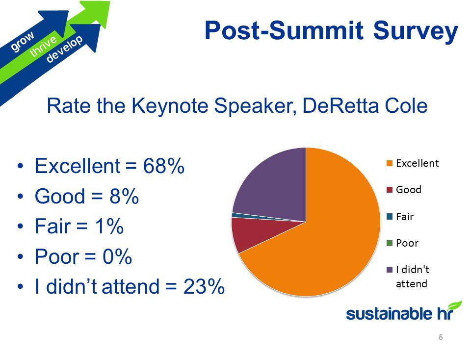 Post-Summit Survey 5 Rate the Keynote Speaker, DeRetta Cole Excellent = 68% Good = 8% Fair = 1% Poor = 0% I didn't attend = 23%