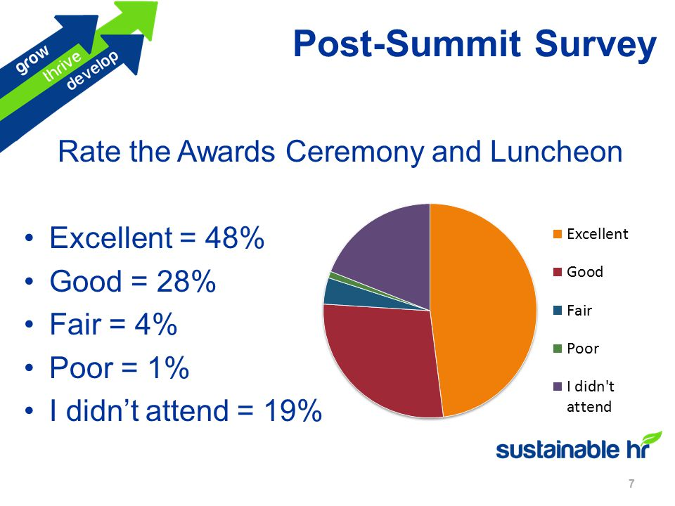 Post-Summit Survey 7 Rate the Awards Ceremony and Luncheon Excellent = 48% Good = 28% Fair = 4% Poor = 1% I didn't attend = 19%