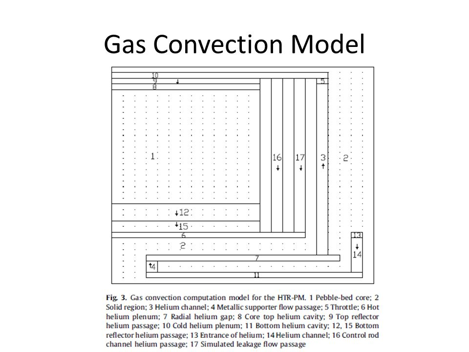 Gas Convection Model
