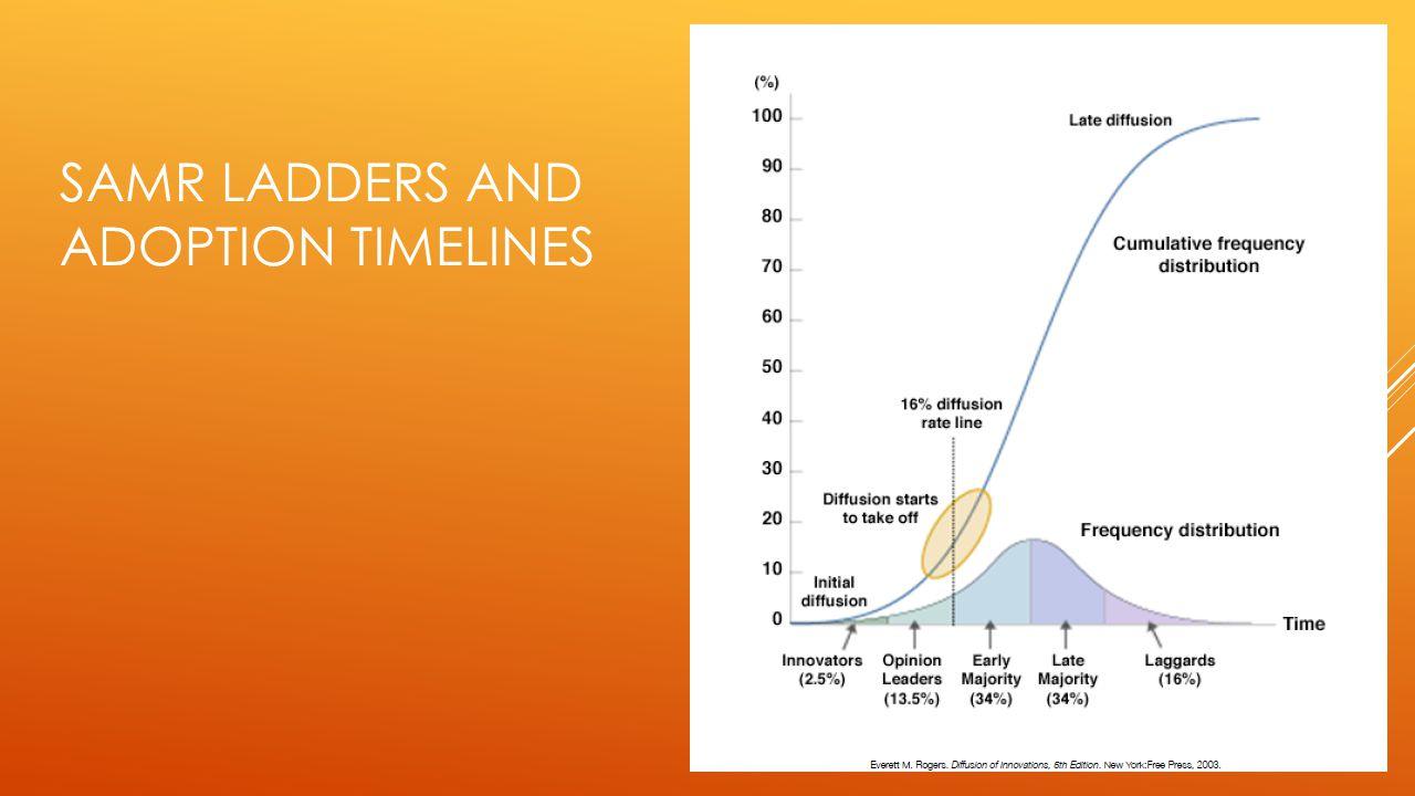 SAMR LADDERS AND ADOPTION TIMELINES