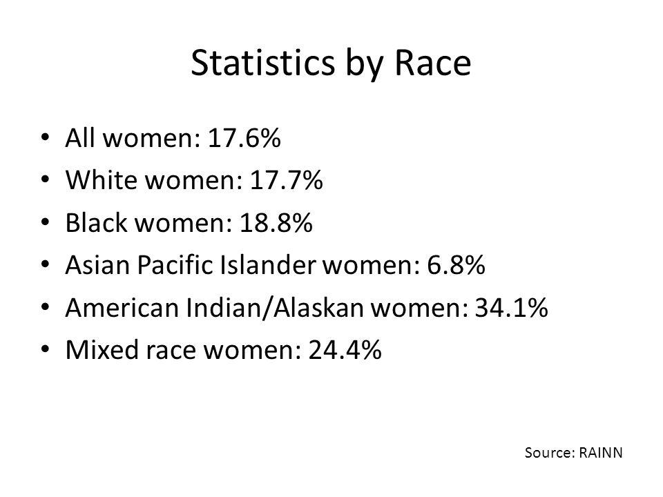 Statistics by Race All women: 17.6% White women: 17.7% Black women: 18.8% Asian Pacific Islander women: 6.8% American Indian/Alaskan women: 34.1% Mixe