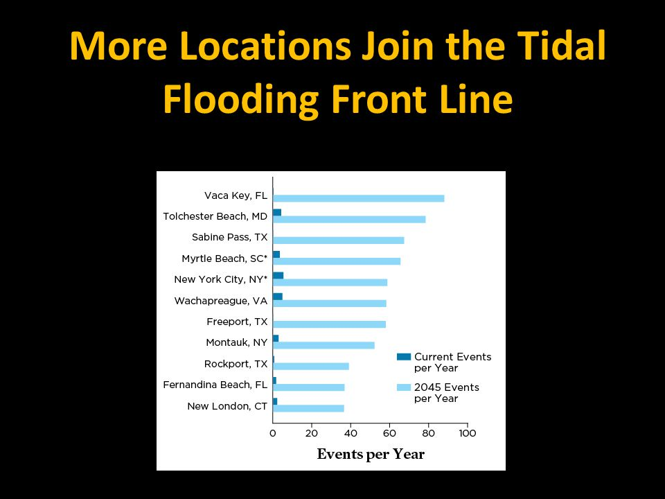 More Locations Join the Tidal Flooding Front Line
