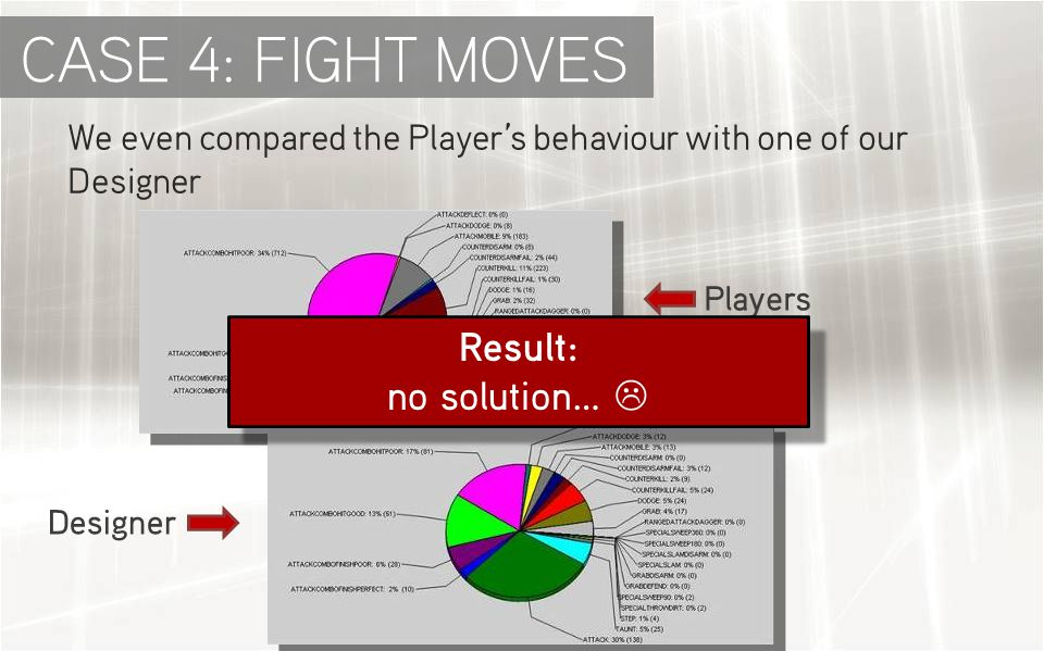 We even compared the Player's behaviour with one of our Designer Players Designer CASE 4: FIGHT MOVES Result: no solution…  Result: no solution… 