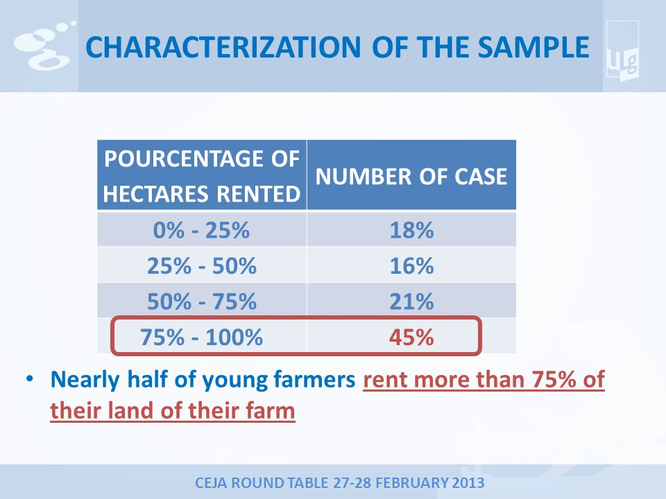 CEJA ROUND TABLE 27-28 FEBRUARY 2013 CHARACTERIZATION OF THE SAMPLE POURCENTAGE OF HECTARES RENTED NUMBER OF CASE 0% - 25%18% 25% - 50%16% 50% - 75%21% 75% - 100%45% Nearly half of young farmers rent more than 75% of their land of their farm
