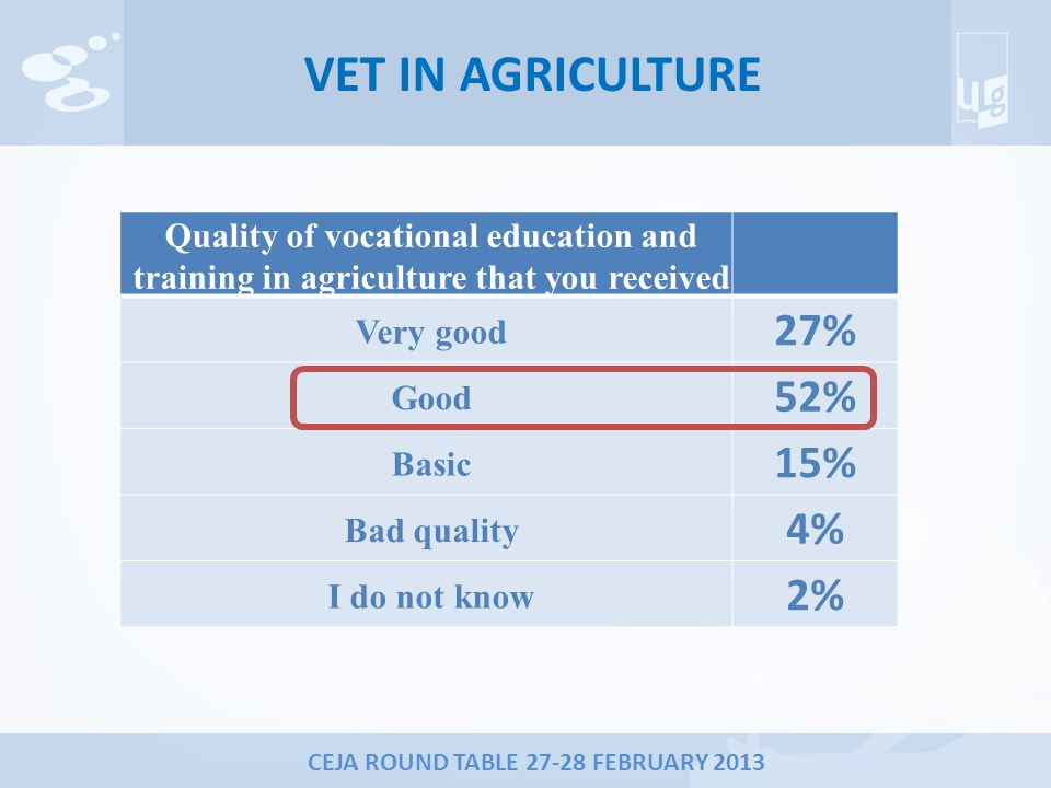 CEJA ROUND TABLE 27-28 FEBRUARY 2013 VET IN AGRICULTURE Quality of vocational education and training in agriculture that you received Very good 27% Good 52% Basic 15% Bad quality 4% I do not know 2%
