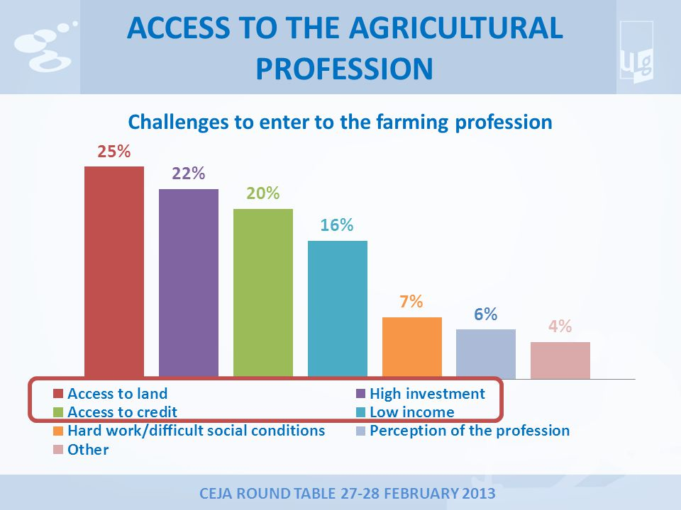 CEJA ROUND TABLE 27-28 FEBRUARY 2013 ACCESS TO THE AGRICULTURAL PROFESSION