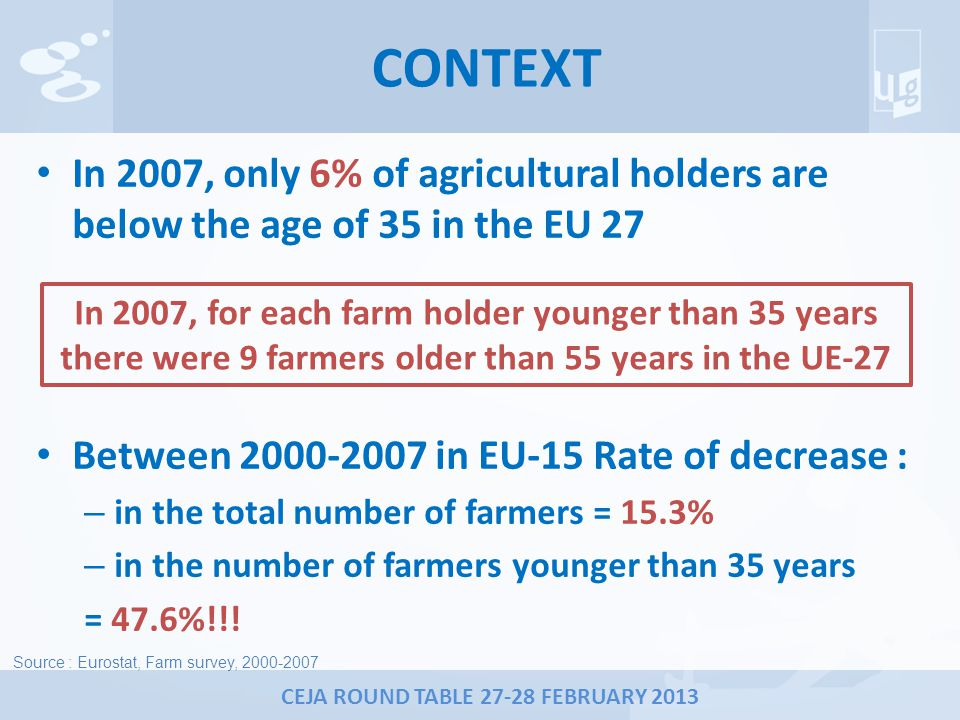 CONTEXT In 2007, only 6% of agricultural holders are below the age of 35 in the EU 27 Between 2000-2007 in EU-15 Rate of decrease : – in the total number of farmers = 15.3% – in the number of farmers younger than 35 years = 47.6%!!.