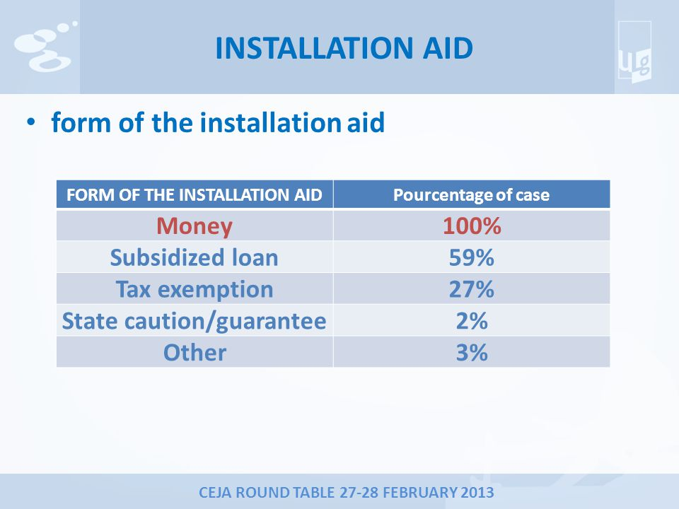 CEJA ROUND TABLE 27-28 FEBRUARY 2013 INSTALLATION AID form of the installation aid FORM OF THE INSTALLATION AIDPourcentage of case Money100% Subsidized loan59% Tax exemption27% State caution/guarantee2% Other3%