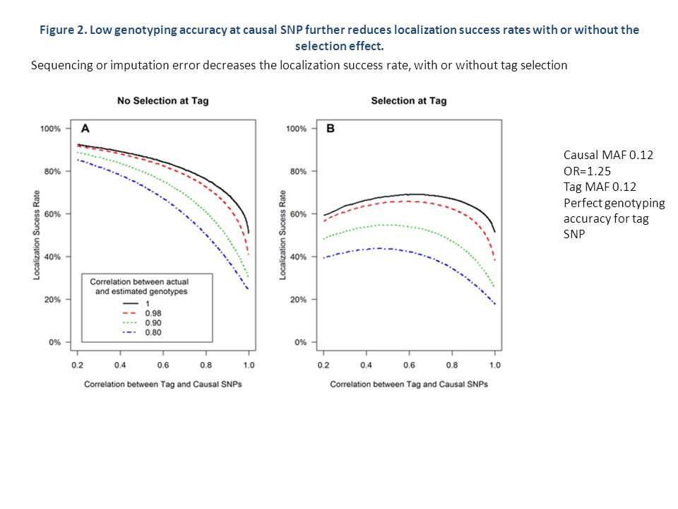 Figure 2. Low genotyping accuracy at causal SNP further reduces localization success rates with or without the selection effect. Sequencing or imputat