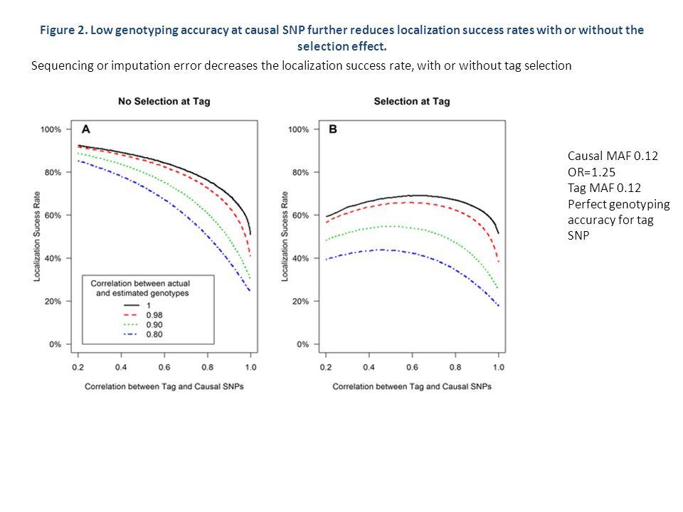 Table 3.Localization success rates for simulation Scenarios 1, 2, 3, 4.
