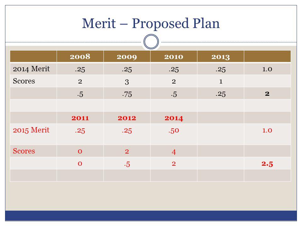 Merit – Proposed Plan 2008200920102013 2014 Merit.25 1.0 Scores2321.5.75.5.252 201120122014 2015 Merit.25.501.0 Scores024 0.522.5