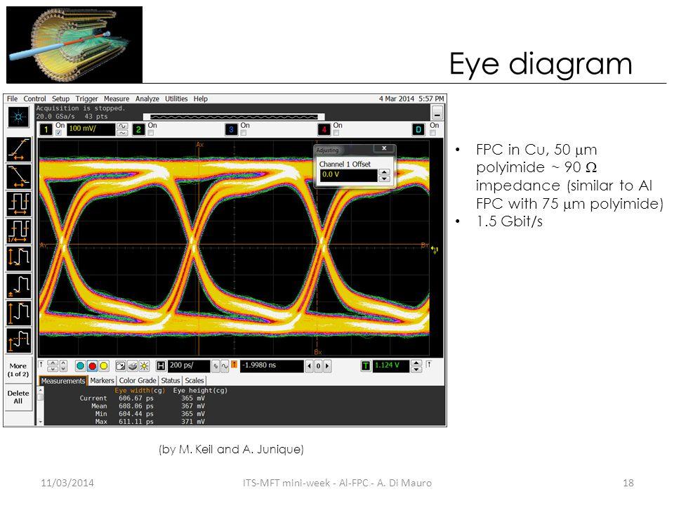 Eye diagram 11/03/2014ITS-MFT mini-week - Al-FPC - A.