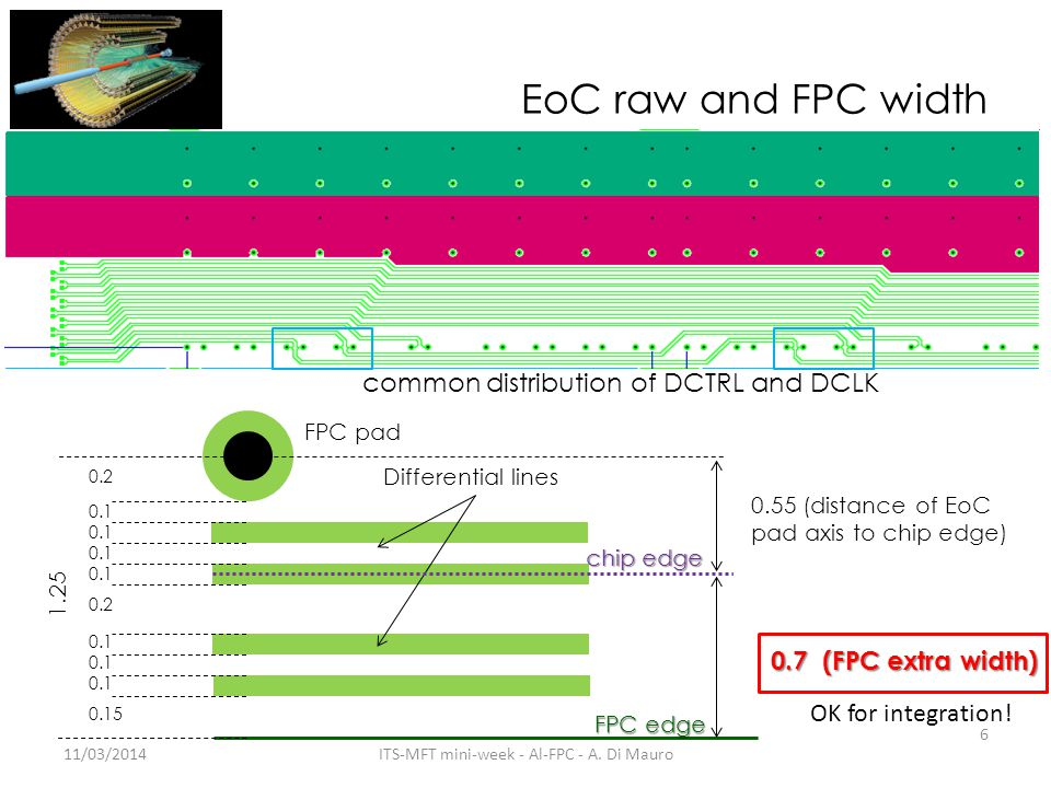 EoC raw and FPC width 11/03/2014 6 ITS-MFT mini-week - Al-FPC - A.