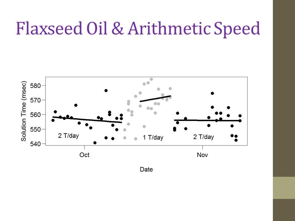 Flaxseed Oil & Arithmetic Speed