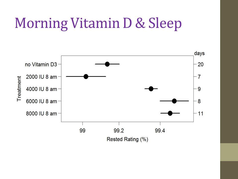 Morning Vitamin D & Sleep