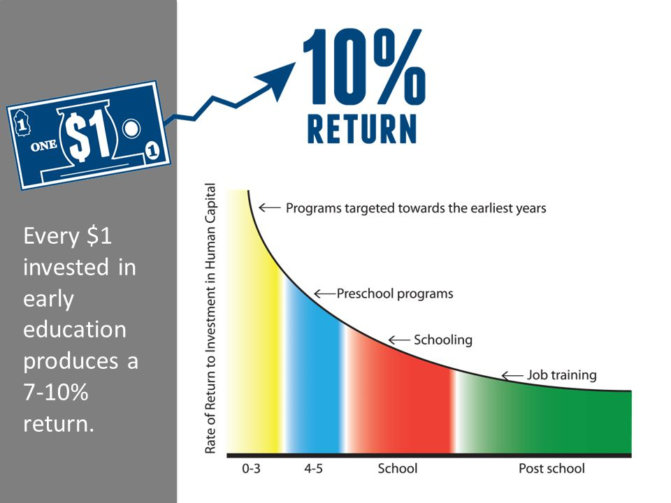 Every $1 invested in early education produces a 7-10% return.