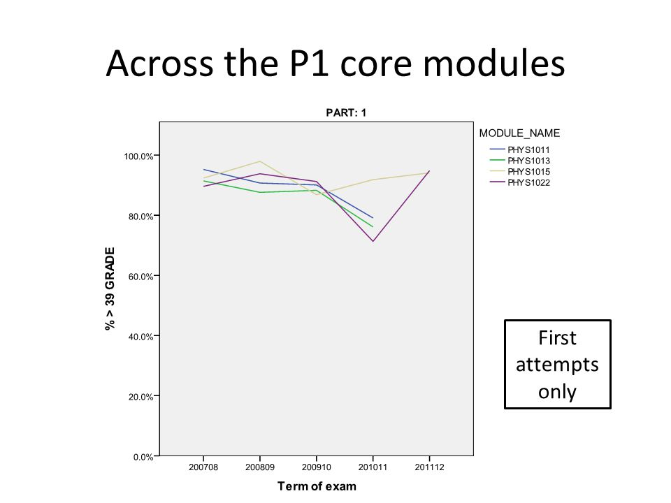Across the P1 core modules First attempts only