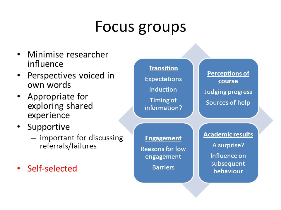 Focus groups Minimise researcher influence Perspectives voiced in own words Appropriate for exploring shared experience Supportive – important for dis