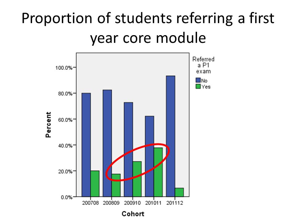 Proportion of students referring a first year core module