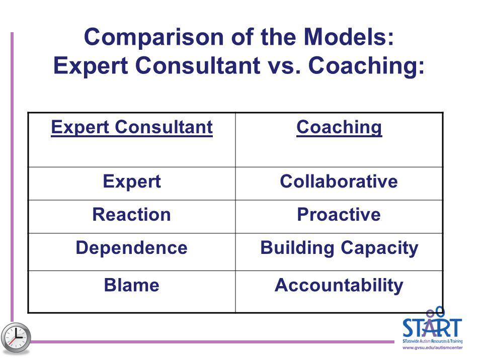 Expert ConsultantCoaching ExpertCollaborative ReactionProactive DependenceBuilding Capacity BlameAccountability Comparison of the Models: Expert Consu