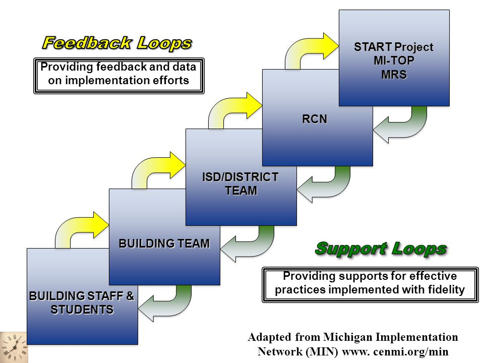 Developing YOUR Coaching Model Develop an ISD / District Map