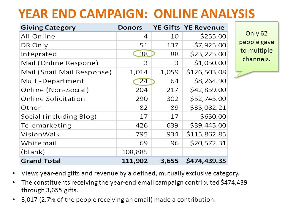 YEAR END CAMPAIGN: ONLINE ANALYSIS Views year-end gifts and revenue by a defined, mutually exclusive category.