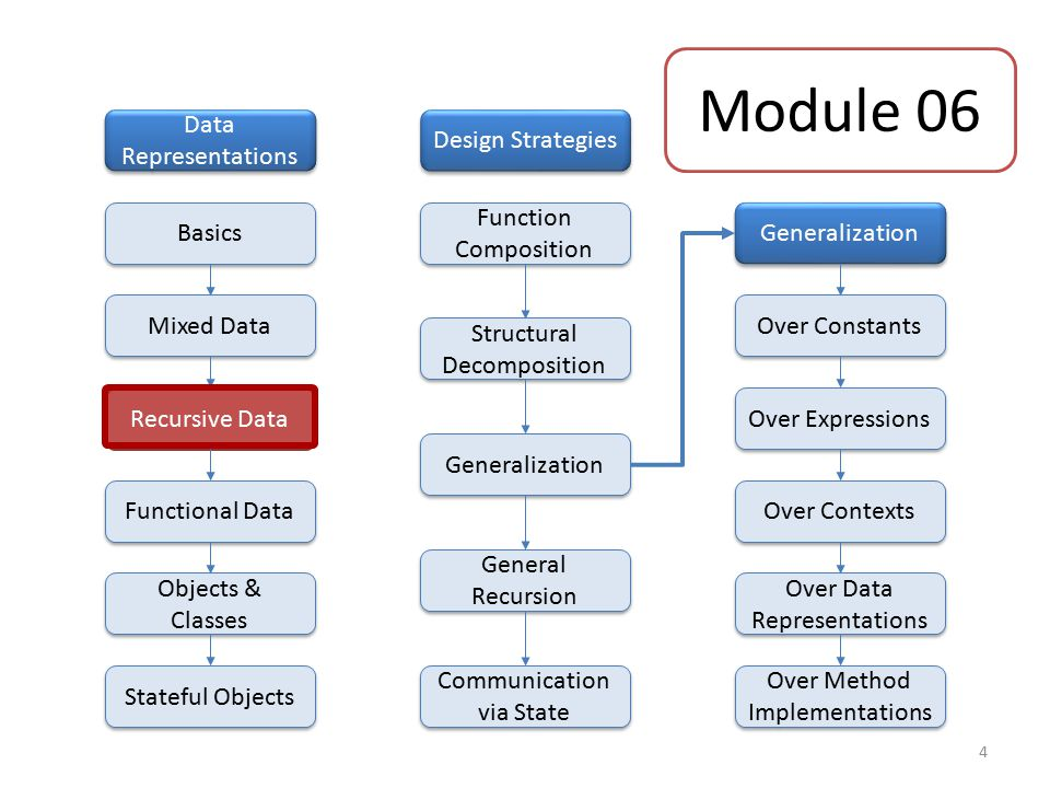 Generalization Over Constants Over Expressions Over Contexts Over Data Representations Over Method Implementations Mixed Data Data Representations Basics Recursive Data Functional Data Objects & Classes Stateful Objects Design Strategies Function Composition Structural Decomposition Generalization General Recursion Communication via State Module 06 4