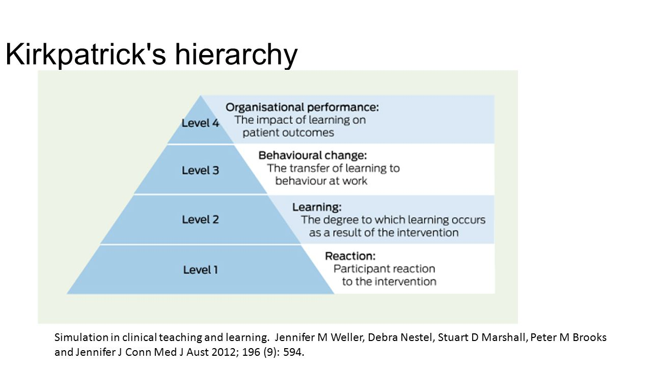Kirkpatrick s hierarchy Simulation in clinical teaching and learning.