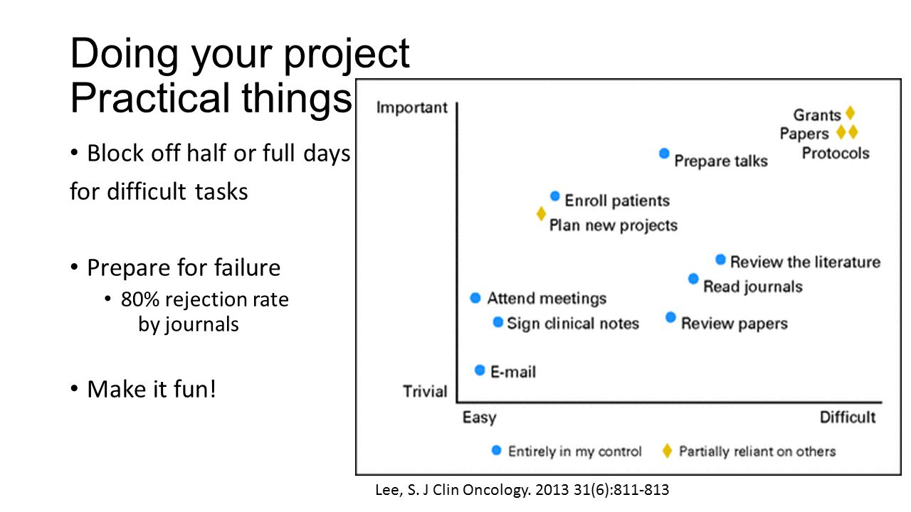 Doing your project Practical things… Block off half or full days for difficult tasks Prepare for failure 80% rejection rate by journals Make it fun.