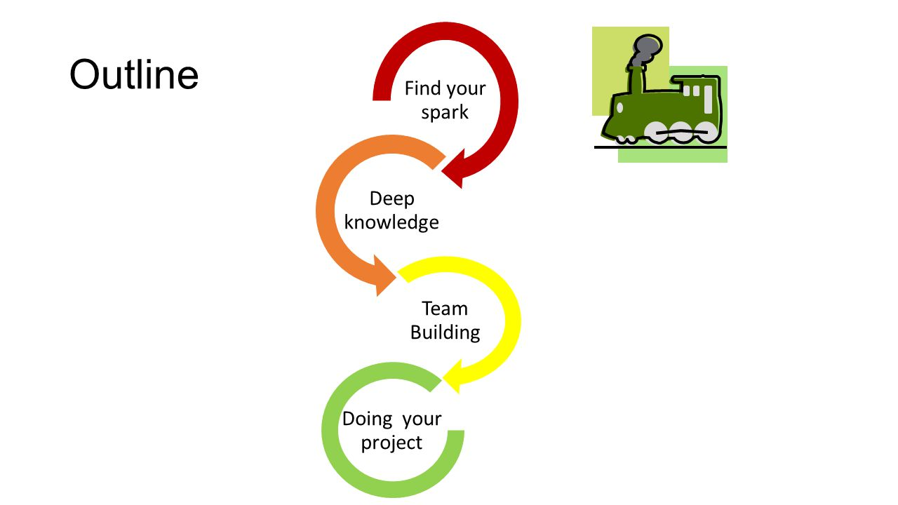 Outline Find your spark Deep knowledge Team Building Doing your project