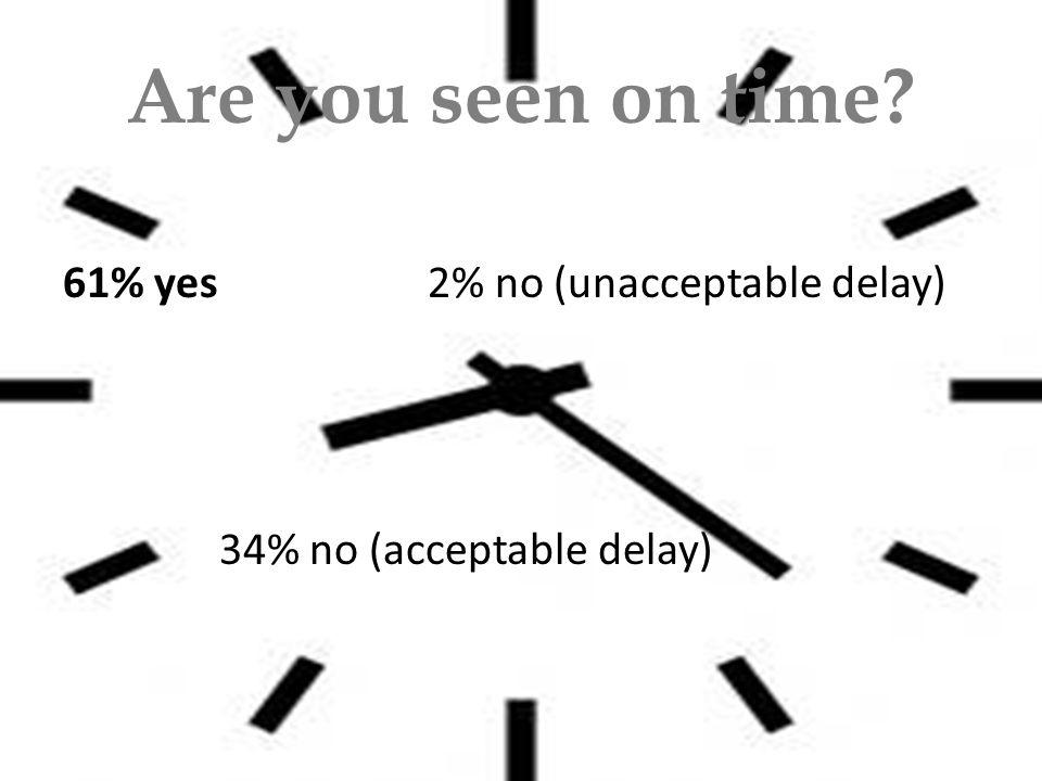 Are you seen on time 61% yes2% no (unacceptable delay) 34% no (acceptable delay)