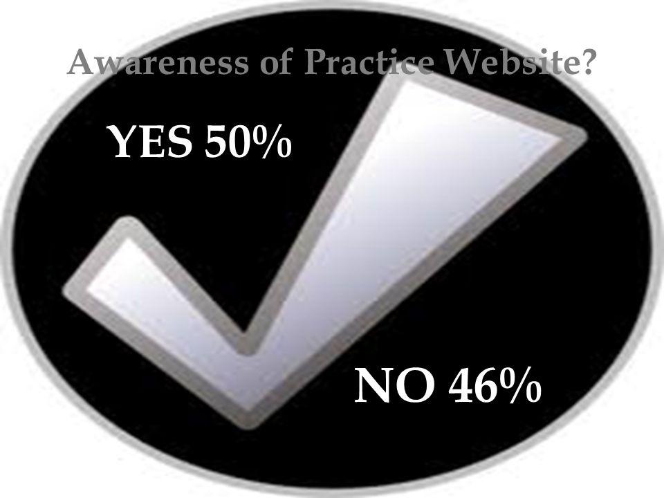 Awareness of Practice Website YES 50% NO 46%
