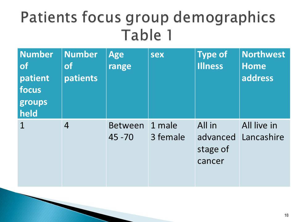 Number of patient focus groups held Number of patients Age range sexType of Illness Northwest Home address 14Between 45 -70 1 male 3 female All in advanced stage of cancer All live in Lancashire 18