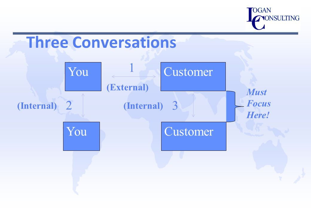 Three Conversations YouCustomer 1 YouCustomer 2 3 (External) (Internal) Must Focus Here!