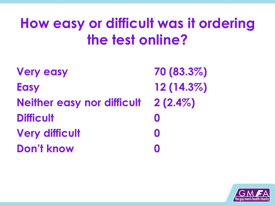 How easy or difficult was it ordering the test online? Very easy70 (83.3%) Easy12 (14.3%) Neither easy nor difficult2 (2.4%) Difficult0 Very difficult