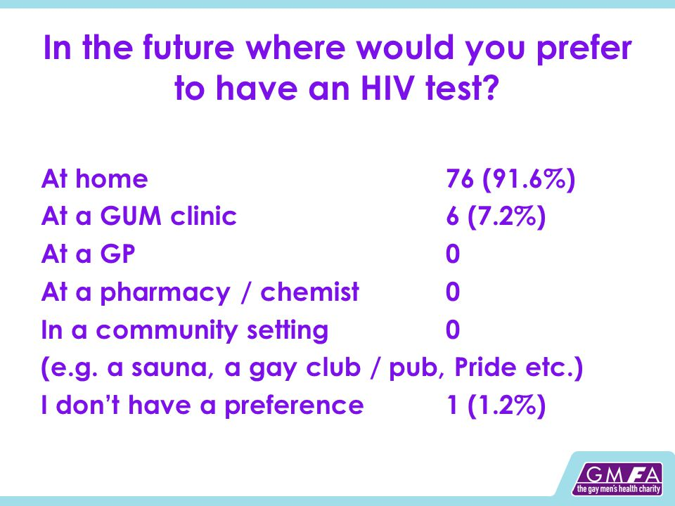 In the future where would you prefer to have an HIV test? At home76 (91.6%) At a GUM clinic6 (7.2%) At a GP0 At a pharmacy / chemist0 In a community s