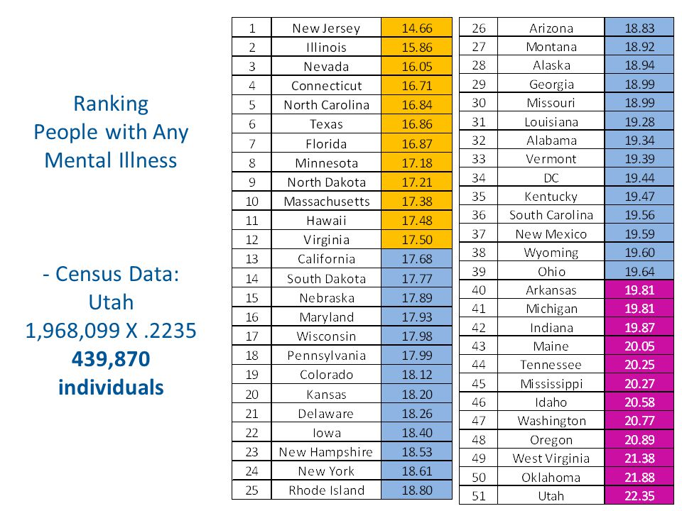 Ranking People with Any Mental Illness - Census Data: Utah 1,968,099 X.2235 439,870 individuals