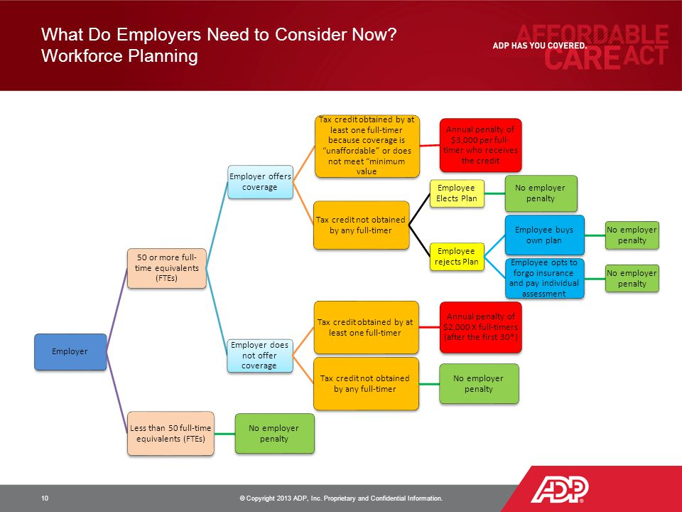 What Do Employers Need to Consider Now? Workforce Planning 10 © Copyright 2013 ADP, Inc. Proprietary and Confidential Information. Employer 50 or more