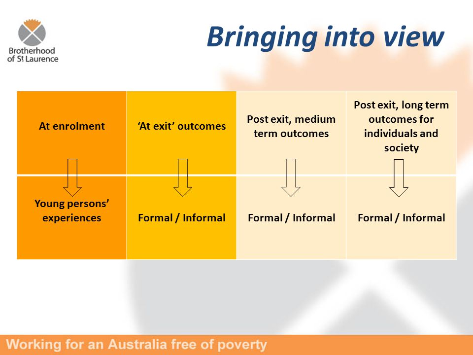 At enrolment'At exit' outcomes Post exit, medium term outcomes Post exit, long term outcomes for individuals and society Young persons' experiencesFormal / Informal Bringing into view