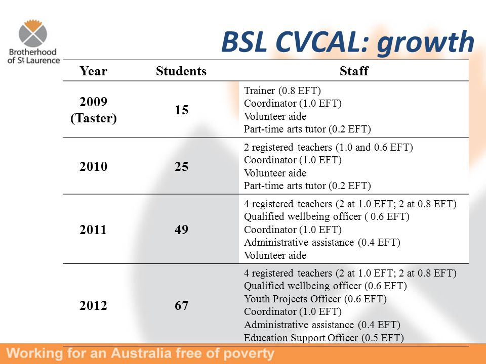 BSL CVCAL: growth YearStudentsStaff 2009 (Taster) 15 Trainer (0.8 EFT) Coordinator (1.0 EFT) Volunteer aide Part-time arts tutor (0.2 EFT) 201025 2 registered teachers (1.0 and 0.6 EFT) Coordinator (1.0 EFT) Volunteer aide Part-time arts tutor (0.2 EFT) 201149 4 registered teachers (2 at 1.0 EFT; 2 at 0.8 EFT) Qualified wellbeing officer ( 0.6 EFT) Coordinator (1.0 EFT) Administrative assistance (0.4 EFT) Volunteer aide 201267 4 registered teachers (2 at 1.0 EFT; 2 at 0.8 EFT) Qualified wellbeing officer (0.6 EFT) Youth Projects Officer (0.6 EFT) Coordinator (1.0 EFT) Administrative assistance (0.4 EFT) Education Support Officer (0.5 EFT)