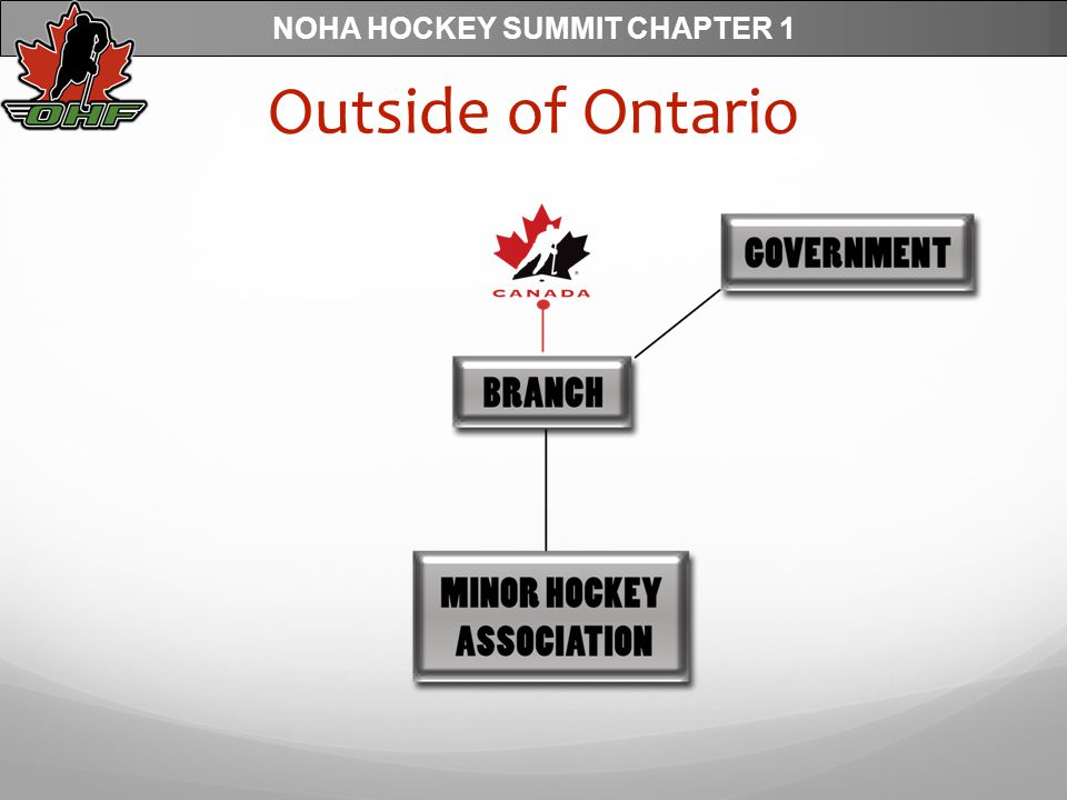 NOHA HOCKEY SUMMIT CHAPTER 1 Outside of Ontario