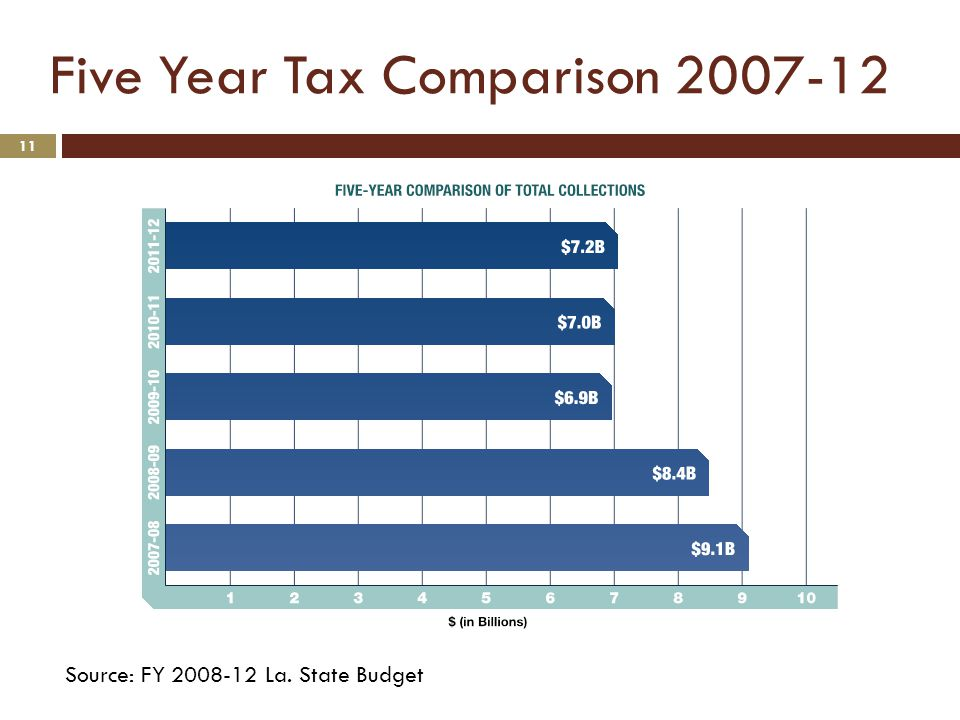 Five Year Tax Comparison Source: FY La. State Budget