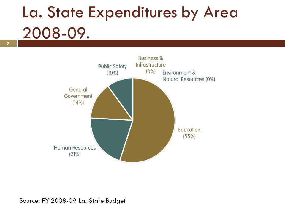 La.State Expenditures by Area 2011-12. 8 Total: $25.4 Billion FY 2011-12 Source: FY 2011-12 La.