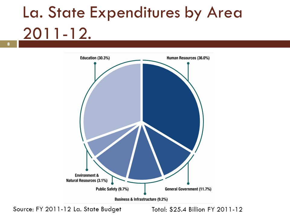 La. State Expenditures by Area Total: $25.4 Billion FY Source: FY La.