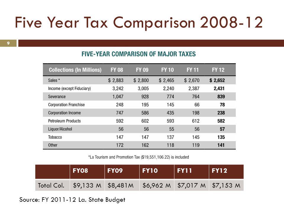 Five Year Tax Comparison 2008-12 10 Source: FY 2008-12 La. State Budget