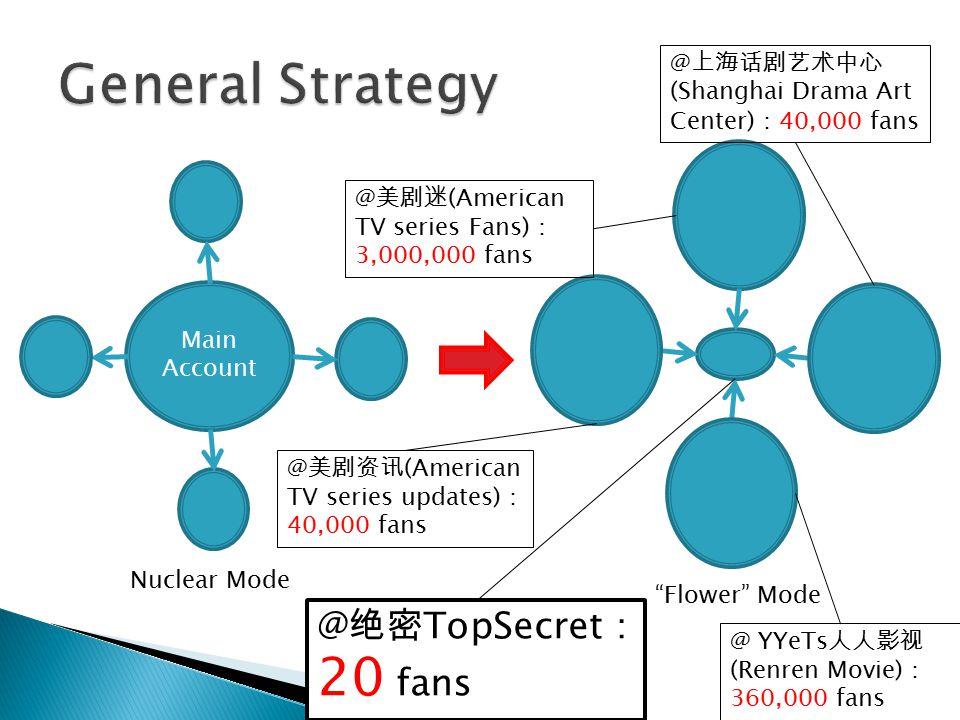Main Account Nuclear Mode Flower Mode @ 美剧迷 (American TV series Fans) : 3,000,000 fans @ 美剧资讯 (American TV series updates) : 40,000 fans @ 上海话剧艺术中心 (Shanghai Drama Art Center) : 40,000 fans @ 绝密 TopSecret : 20 fans @ YYeTs 人人影视 (Renren Movie) : 360,000 fans