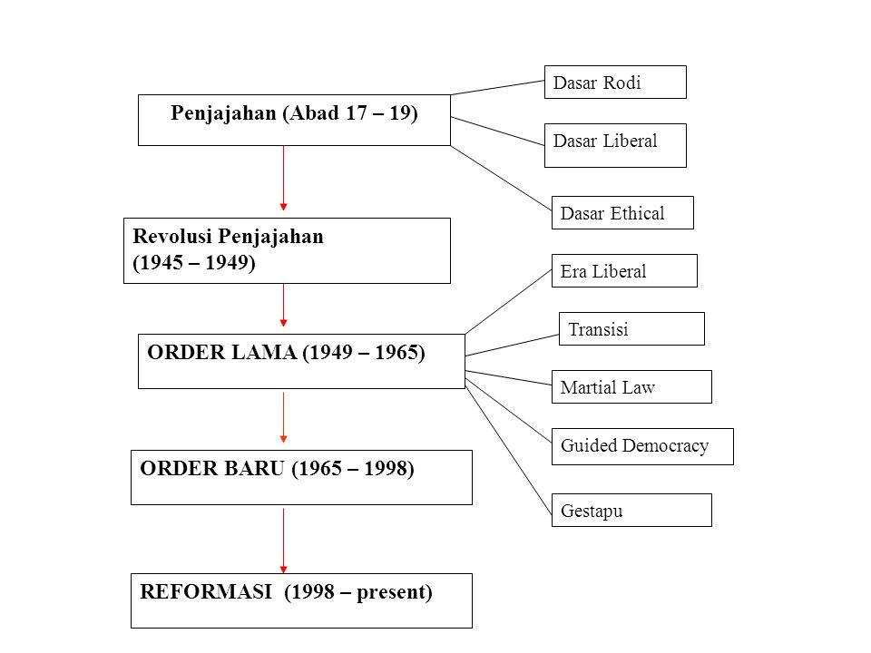 Penjajahan (Abad 17 – 19) Revolusi Penjajahan (1945 – 1949) ORDER LAMA (1949 – 1965) ORDER BARU (1965 – 1998) REFORMASI (1998 – present) Dasar Rodi Da