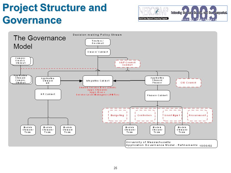 26 Project Structure and Governance The Governance Model